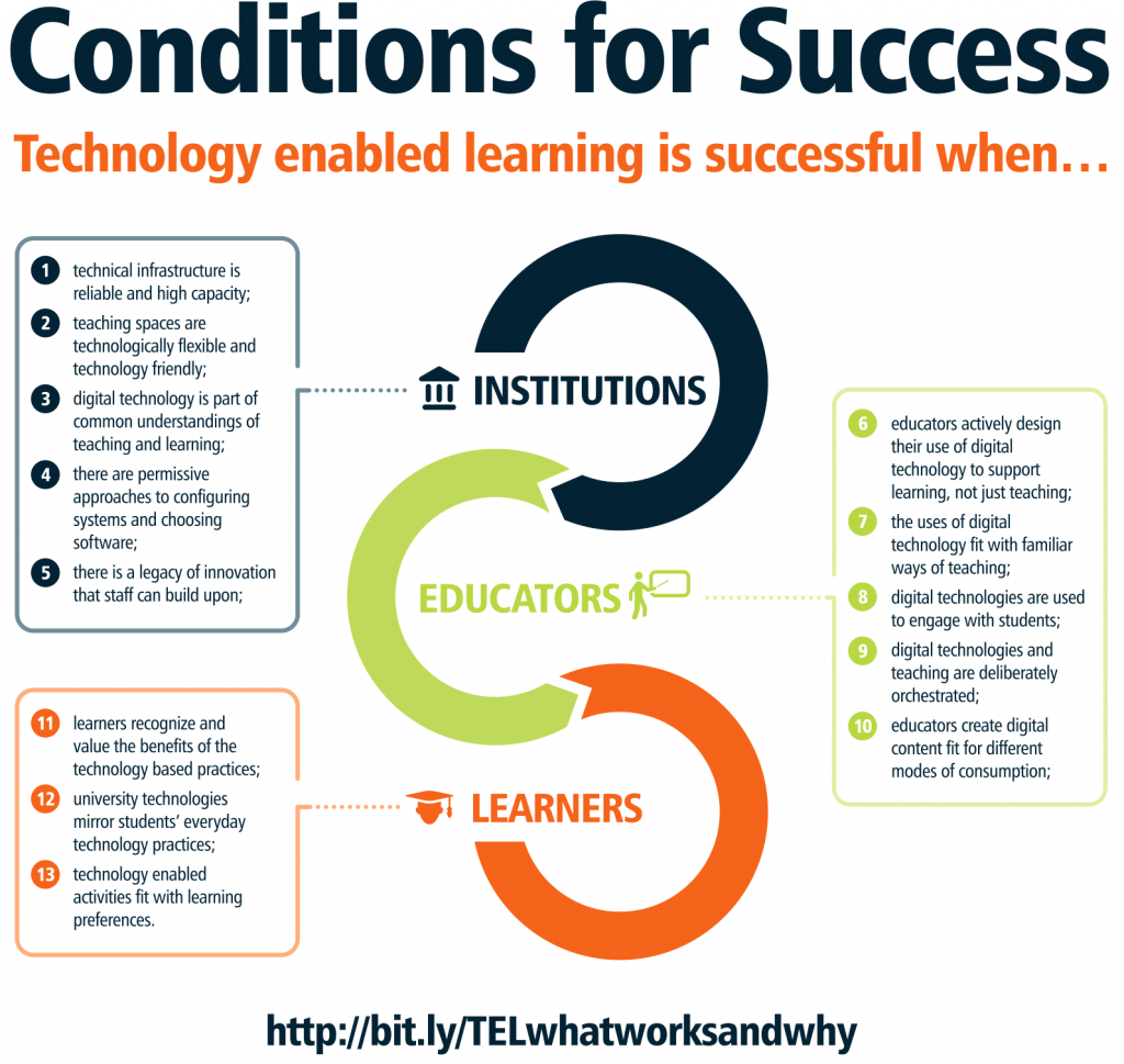 ed tech conditions for success graphic