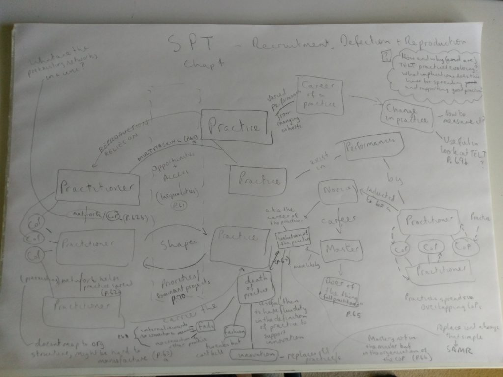 Chapter 4 mindmap